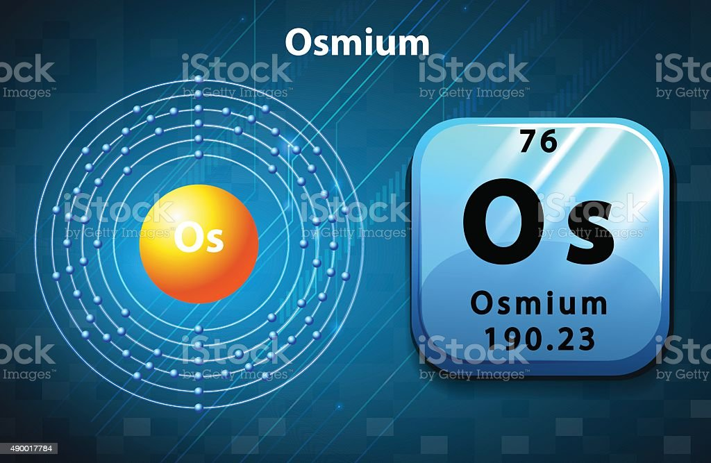 Perodic symbol electron osmium stock vector art more images of perodic symbol electron osmium royalty free perodic symbol electron osmium stock vector art amp urtaz Images