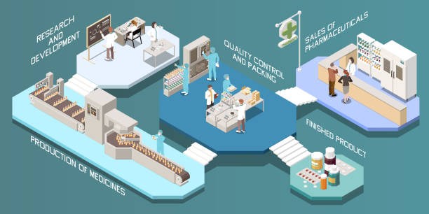 Pharmaceutical Production Isometric Multistore Pharmaceutical production isometric multistore composition with research and development production of medicines quality control and packing finished product descriptions vector illustration pharmaceutical industry stock illustrations