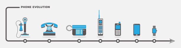 手機進化向量集 - 進展 幅插畫檔、美工圖案、卡通及圖標