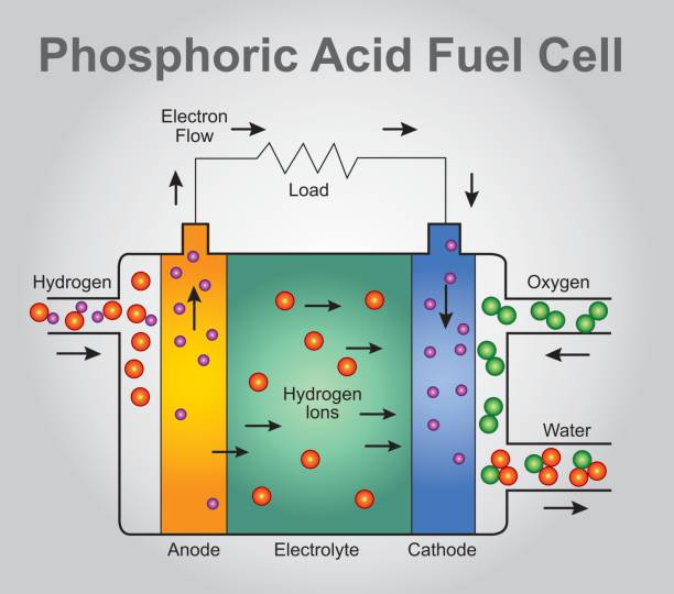Royalty Free Fuel Cell Clip Art Vector Images