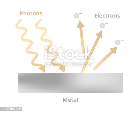 istock Photoelectric effect, emission of electrons when photons hit a metal surface. Light phenomenon from physics. Vector illustration. 1292557646