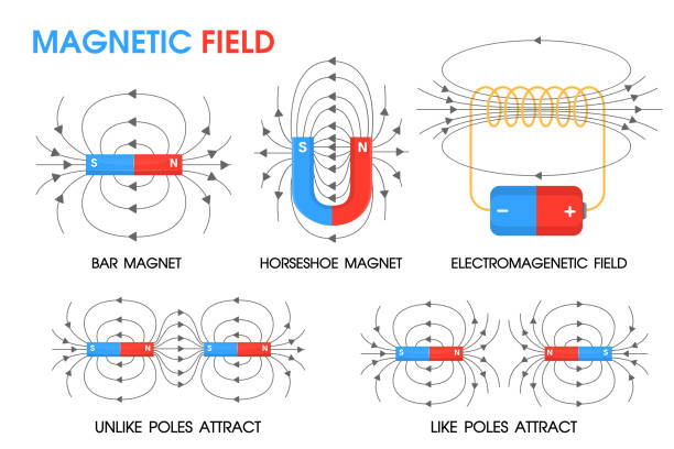 Physics science about the movement of magnetic fields Positive and negative. vector art illustration