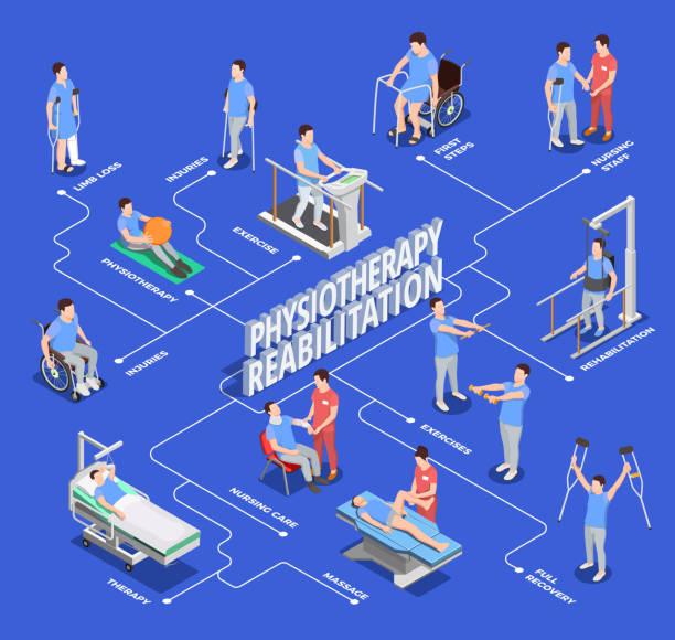 физиотерапия реабилитации иконки изометрический flowchart - physical therapy stock illustrations