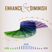 Pie chart showing enhance and diminish concept.