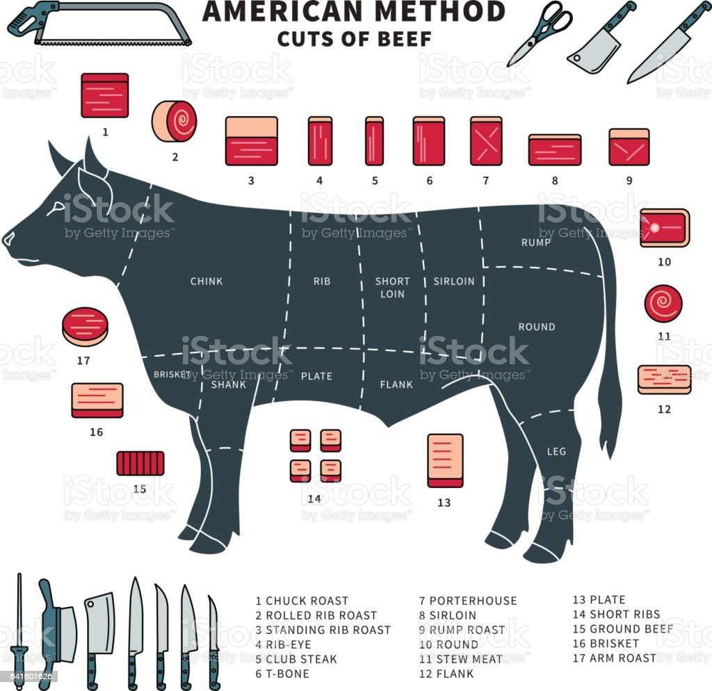 Pieces of meat vector art illustration
