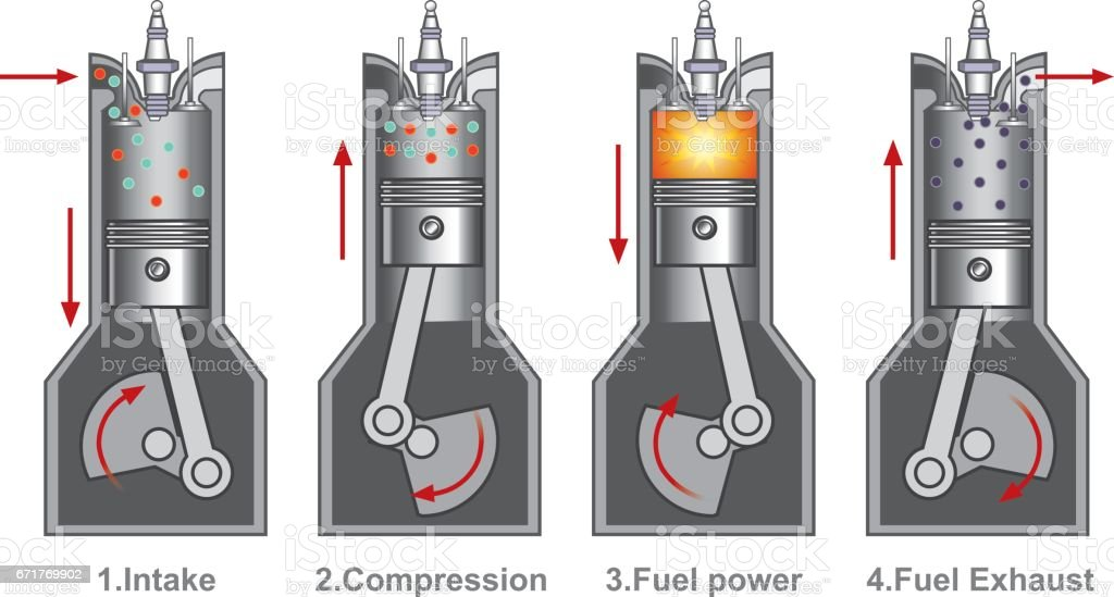 4 piston stroke engine combustion. vector art illustration