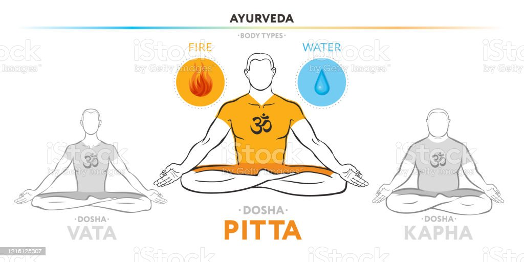 Pitta Dosha Ayurvedic Physical Constitution Of Human Body Type Editable Vector Illustration Of A Man In Asana Padmasana On A White Background For Yoga Design Banner Poster Textile Stock Illustration Download