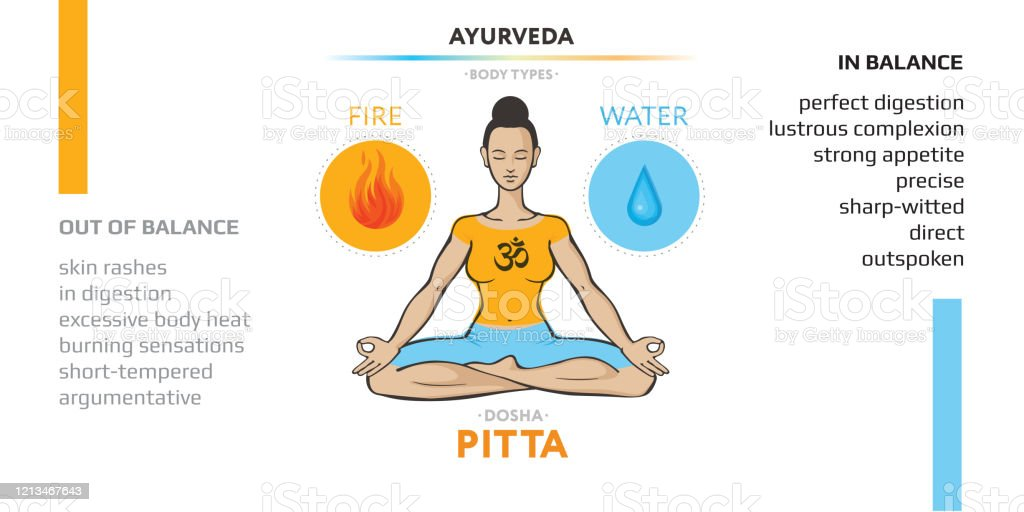 Pitta Dosha Ayurvedic Physical Constitution Of Human Body Type Editable Vector Illustration With Symbols Of Ether And Air And Characterizations Of Vicriti Used In Yoga Ayurveda Hinduism Stock Illustration Download Image