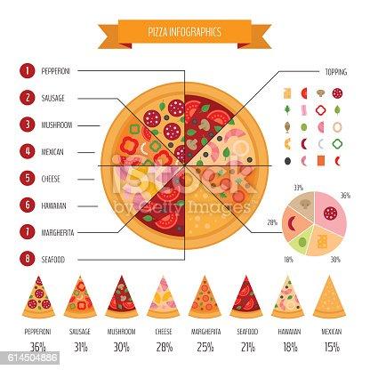 istock Pizza infographic 614504886