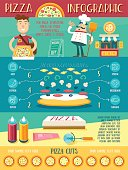 Pizza infographic and ingredients and sample pizza cuts. Vector illustration.