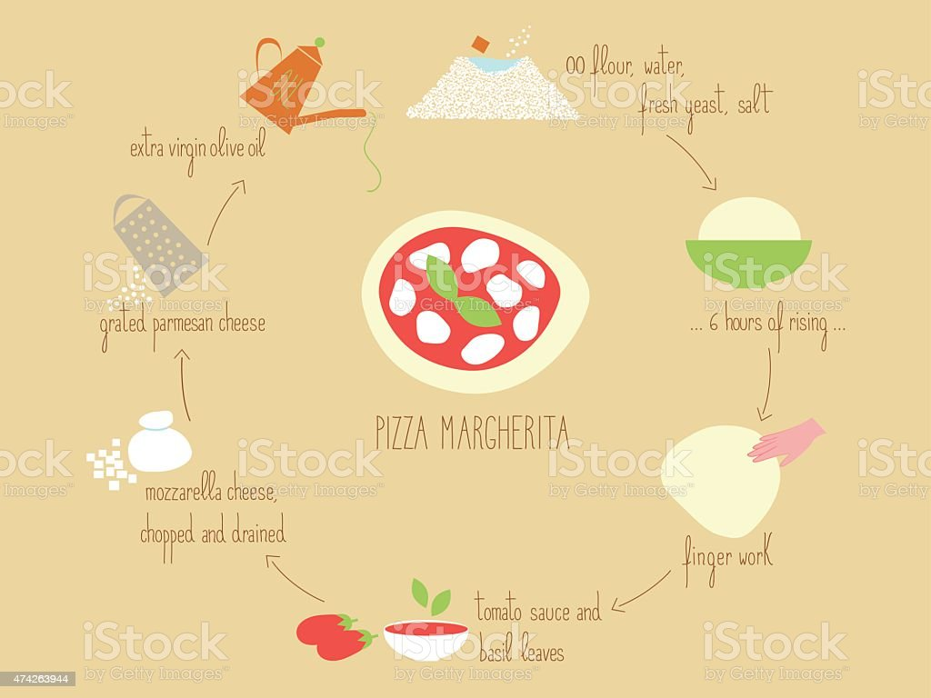 Pizza Margherita (Margharita Pizza) recipe vector art illustration
