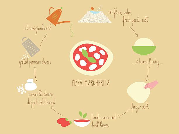 ピザマルゲリータ(マルゲリータピザ)のレシピ - ランチョンマット点のイラスト素材/クリップアート素材/マンガ素材/アイコン素材