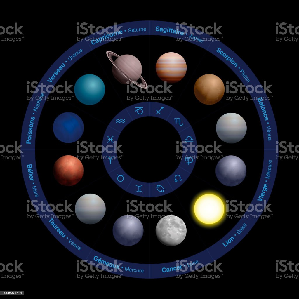 Planets of astrology - FRENCH NAMES, realistic design, in zodiac circle - with names in the outer circle and symbols in the inner circle. Vector illustration on black background. vector art illustration