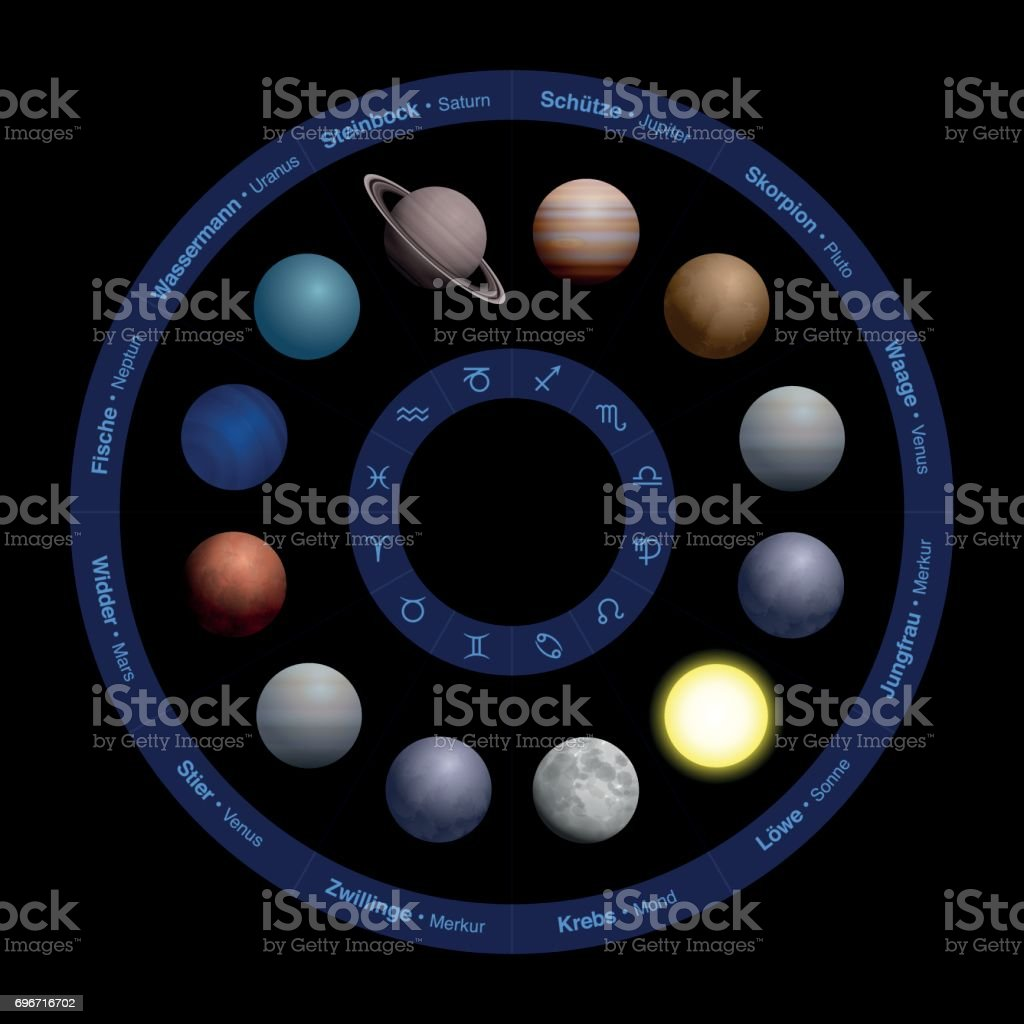 Planets Of Astrology Realistic Design In Zodiac Circle With Names