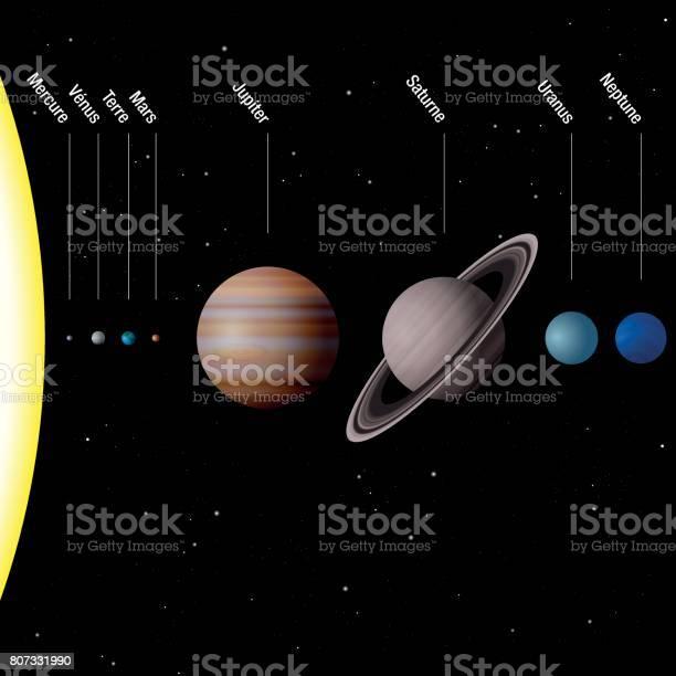 Ilustración De Planetas De Nuestro Sistema Solar Nombres Franceses Escala El Sol Y Ocho Planetas Mercurio