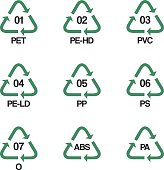 Plastic recycling symbols vector design