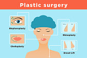 Infographics with female portrait and different types of plastic surgery