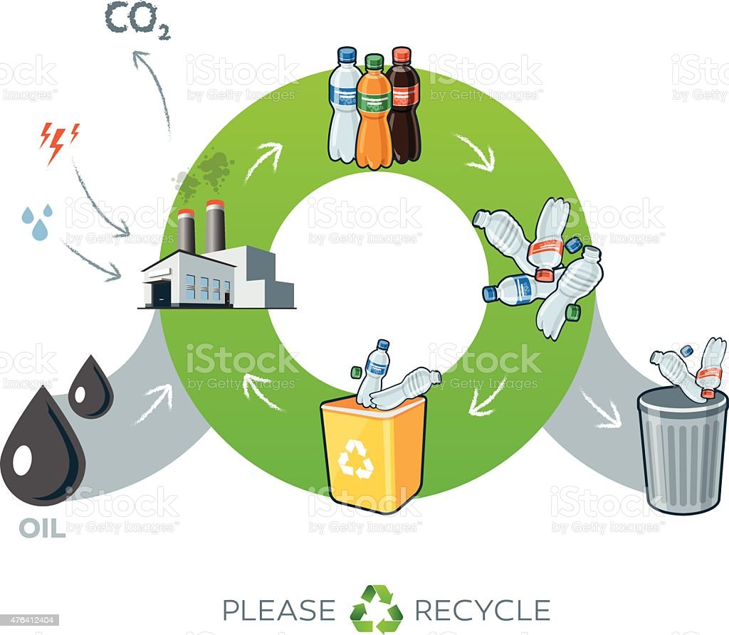 Plastics recycling cycle illustration with oil vector art illustration