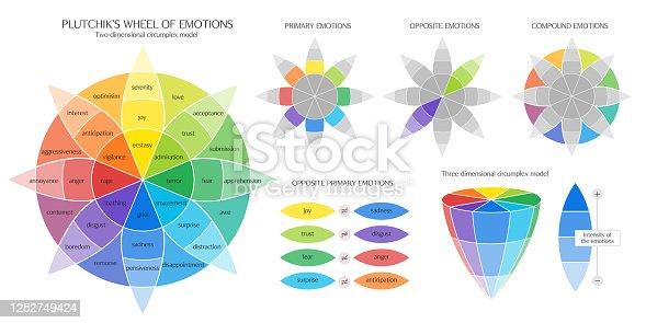 istock Plutchik's Color wheel of Emotions vector ifographic 1252749424
