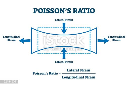 istock Poisson's ratio vector illustration. Labeled lateral, longitudinal effect. 1221942091