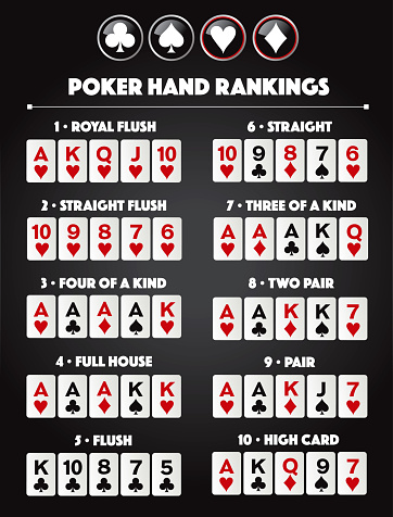 Poker hand rankings combination vector eps.10 text is outline