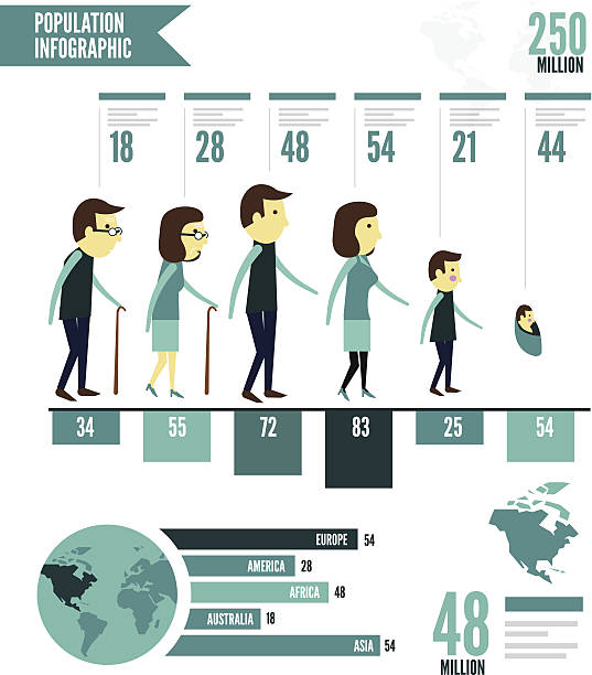 population info graphic. - demographics infographics stock illustrations, clip art, cartoons, & icons