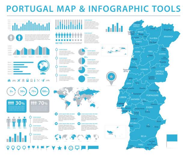 stockillustraties, clipart, cartoons en iconen met portugal kaart - info grafische vectorillustratie - albufeira