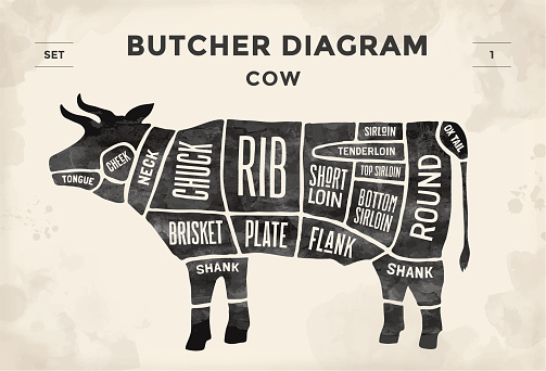 Poster Butcher diagram and scheme - Cow