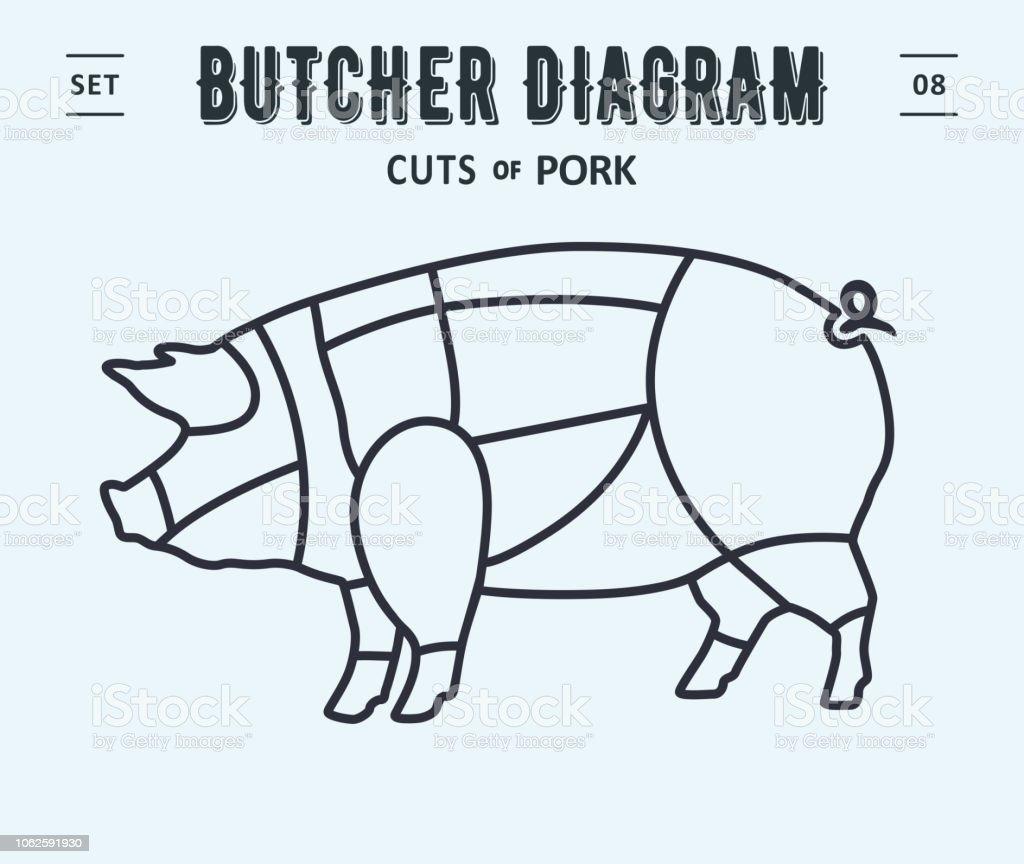 Poster Butcher Diagram And Scheme Pork Stock Vector Art More