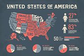 Poster map USA with infographics elements