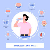 Informational poster with a set of icons showing need for pure drinking water for human body. A man drinks clean water from a bottle. Healthy lifestyle. Vector illustration.