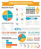 Pregnancy and mother to be nutrition infographic made in vector with sample data. Vector file is easy to edit.