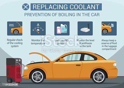 Prevention of Boiling in Car. Replacing Coolant. Service Station. Auto Service. Open Hood. Car Electronic Panel Designations. Blue Background and Text. Vector Illustration. Quality Produkt. Cleaning.
