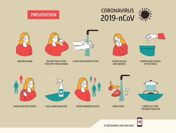 Prävention von Coronavirus 2019-nCoV. Vektor-Illustration – Vektorgrafik