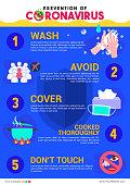 Prevention of Coronavirus infographic poster vector illustration. Wuhan virus protection flyer