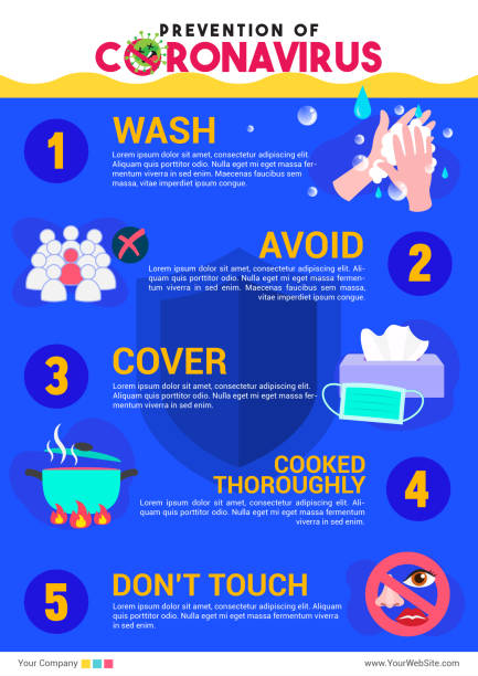 prevention of coronavirus infographic poster vector illustration. wuhan virus protection flyer - covid stock illustrations