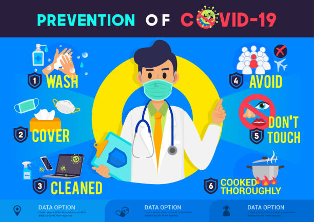 prevention of covid-19 infographic poster vector illustration. coronavirus protection flyer - covid stock illustrations