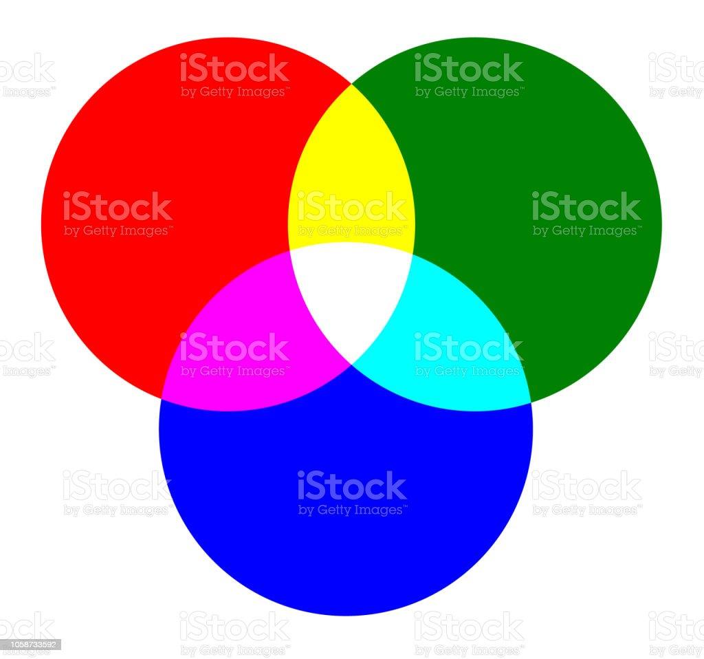 Melange De Couleur Vert Et Rouge.Couleurs Primaires Rouge Vert Bleu Et Melanger Les Couleurs