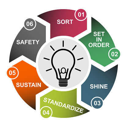 6S process for company. Sort, shine, sustain, standardize, set in order and safety , 6 method , vector concept .
