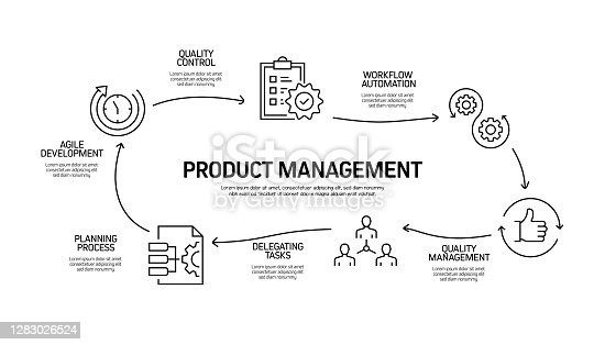 istock Product Management Related Process Infographic Template. Process Timeline Chart. Workflow Layout with Icons 1283026524