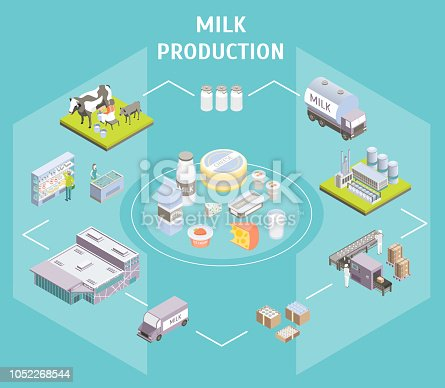 Production Delivering Milk Concept 3d Isometric View Include of Dairy Factory, Car Delivery Services and Shop. Vector illustration