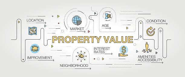 ilustraciones, imágenes clip art, dibujos animados e iconos de stock de property value banner and icons - infografías de precios