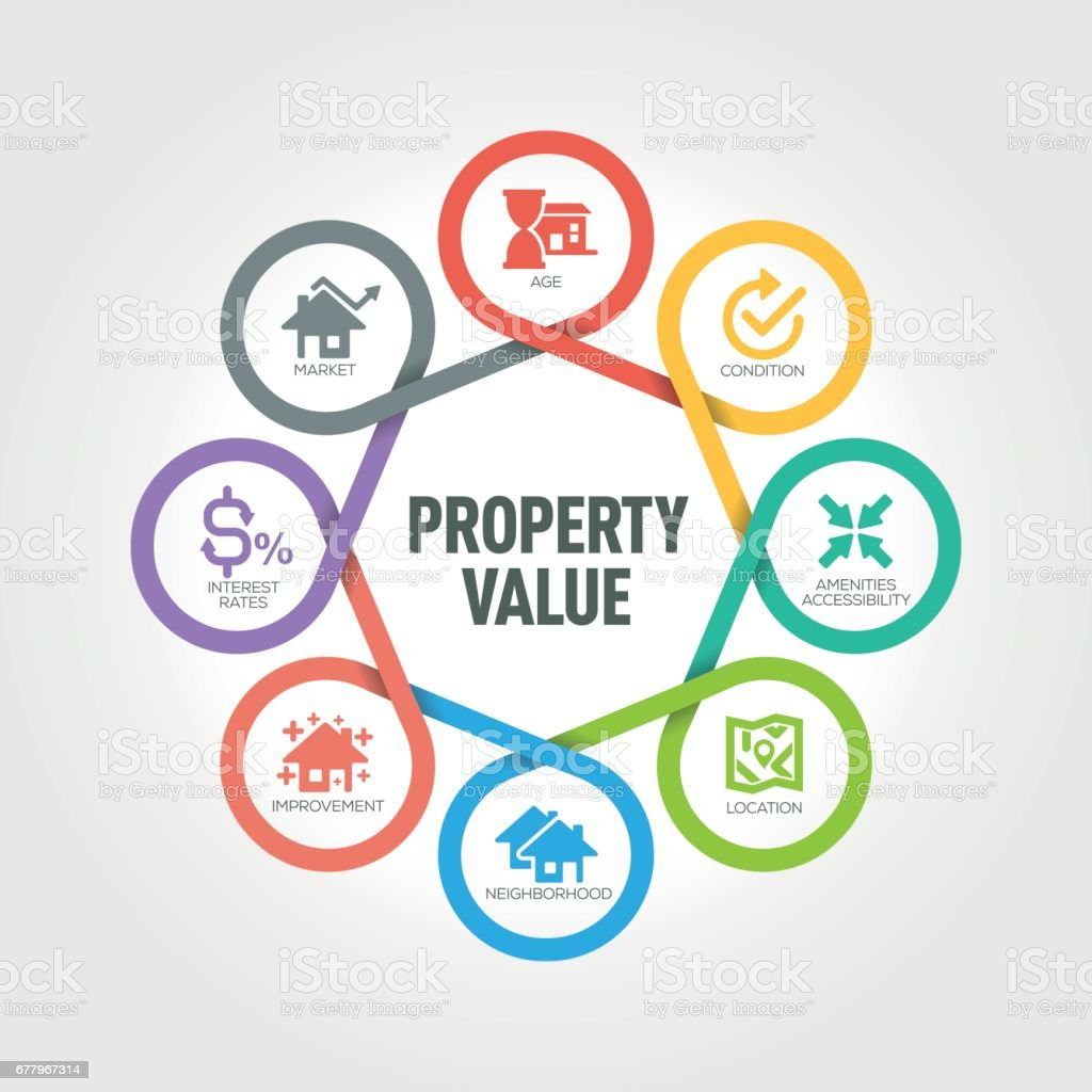 Property Value infographic with 8 steps, parts, options vector art illustration