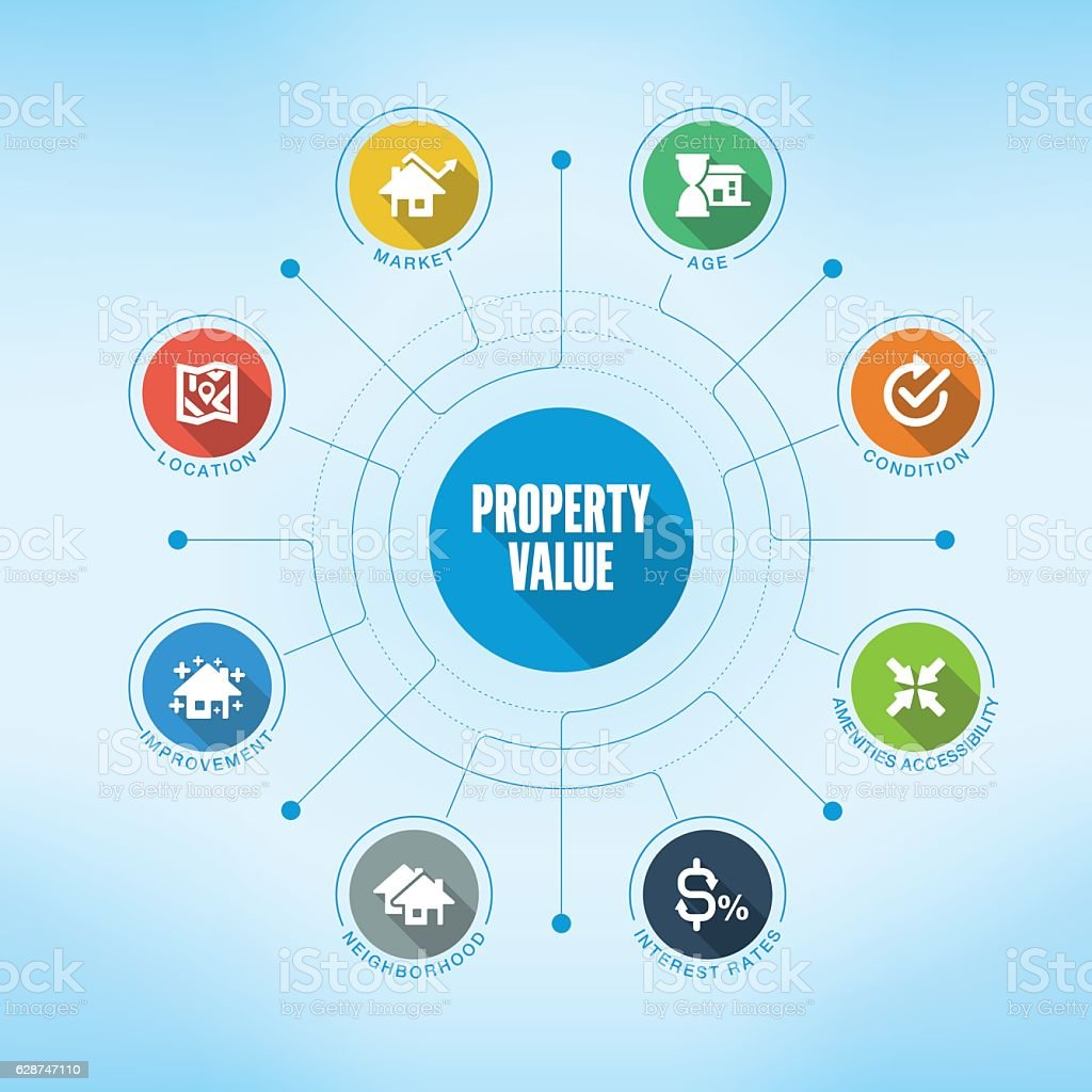 Property Value keywords with icons - Illustration vectorielle