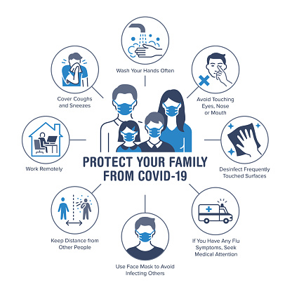 Protect your family from coronavirus poster with flat line icons. Vector illustration included icon as ambulance, hand wash, cough, face mask pictogram. Medical, healthcare infographics