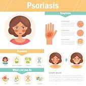 Psoriasis. Skin problems. Vector.
