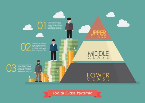 pyramide von drei gesellschaftsklasse infografik - mittel stock-grafiken, -clipart, -cartoons und -symbole