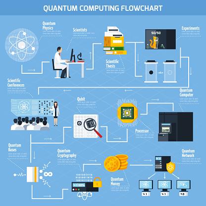 quantum computing flat flowchart