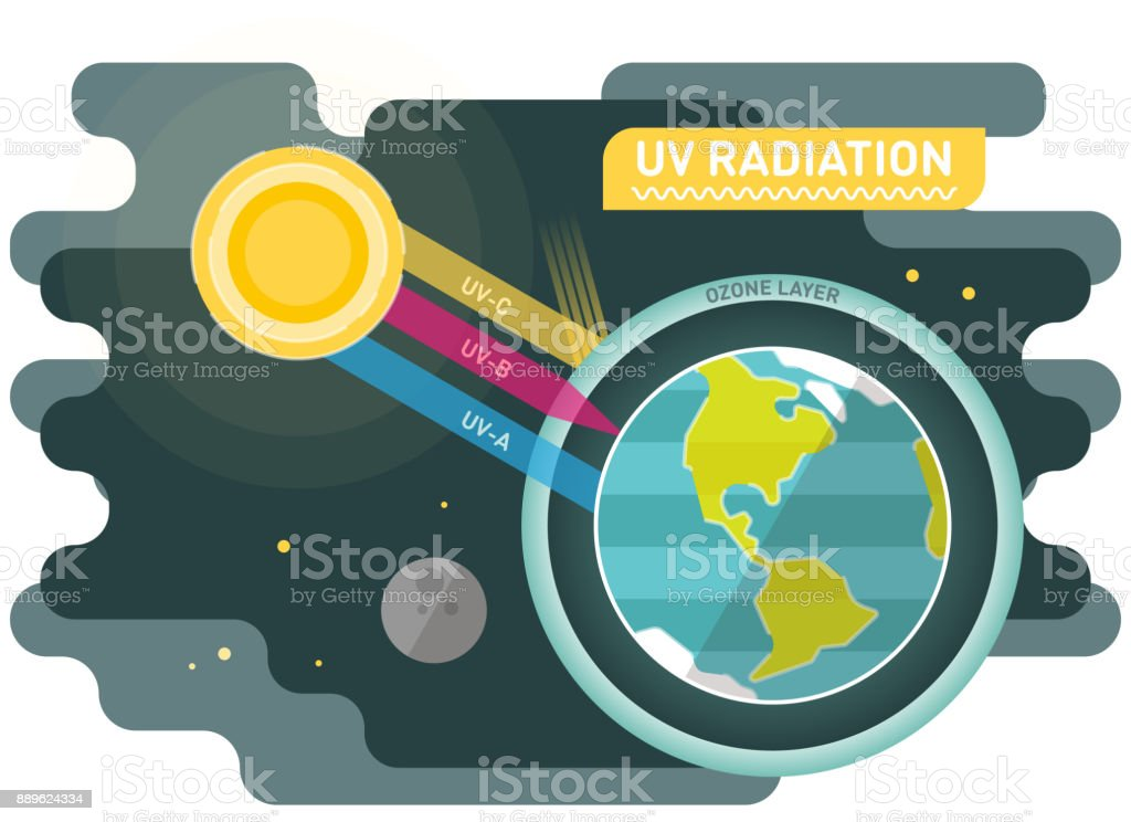 Best Ozone Layer Illustrations  Royalty-free Vector Graphics  U0026 Clip Art