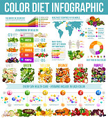Rainbow diet and healthy food nutrition infographic. Vector diagrams and charts of color diet on world map, statistics graphs on vitamins and minerals in organic fruits and vegetables